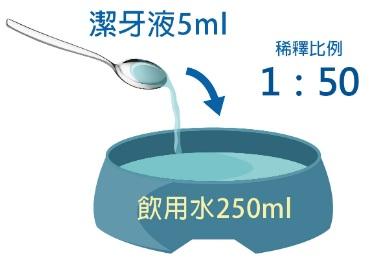 潔牙白潔牙水開箱-使用方式2